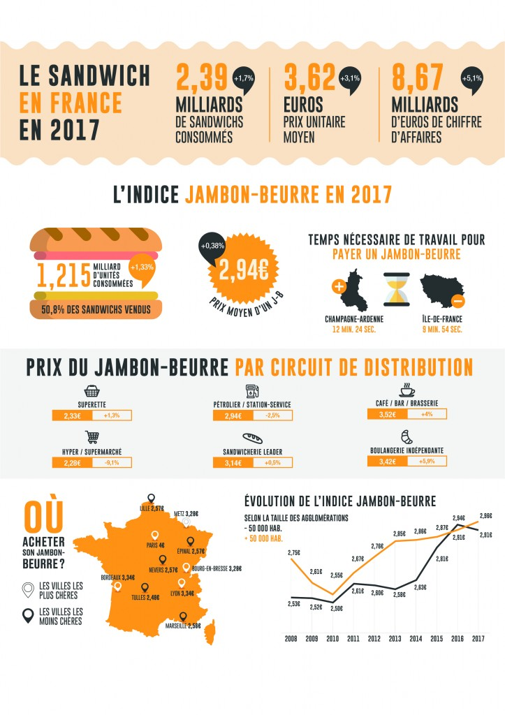 indices-jambon-beurre